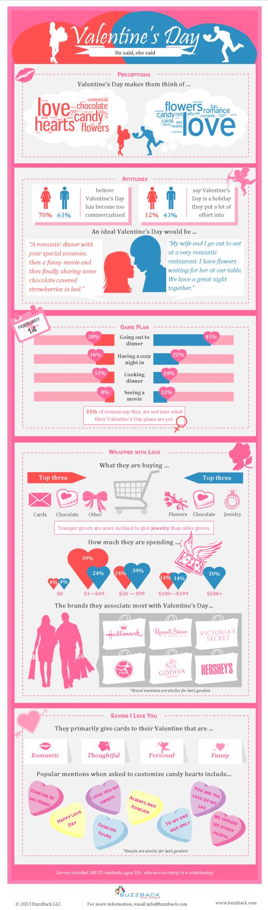 Co říkají o Valentýnu muži a co ženy? – Infografika