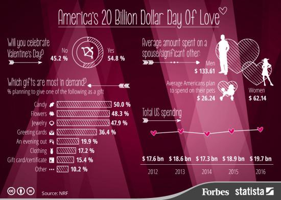 Ekonomika Valentýna 2016 – Infografika