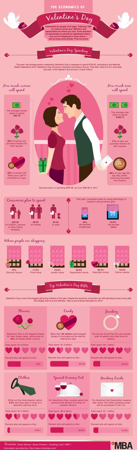 Ekonomika dne sv. Valentýna – Infografika