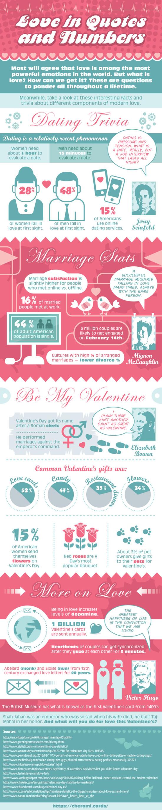 Láska v citátech a číslech – Infografika