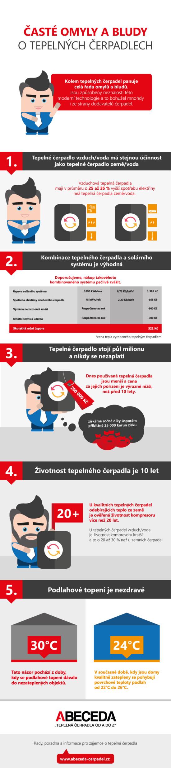 Omyly a bludy o tepelných čerpadlech – Infografika
