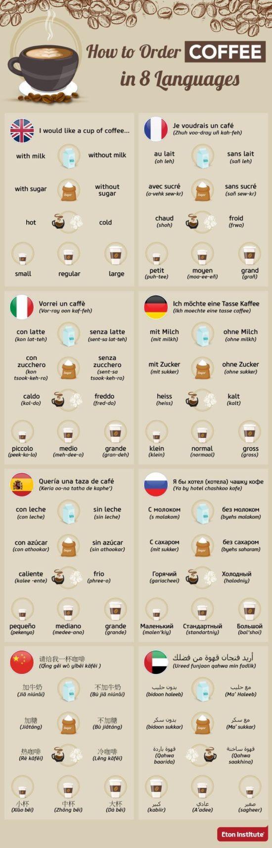 Objednejte si kávu v cizích jazycích – Infografika