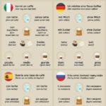 Jak si objednat kávu v různých zemích světa – Infografika