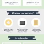 Jedna minuta a data – Infografika