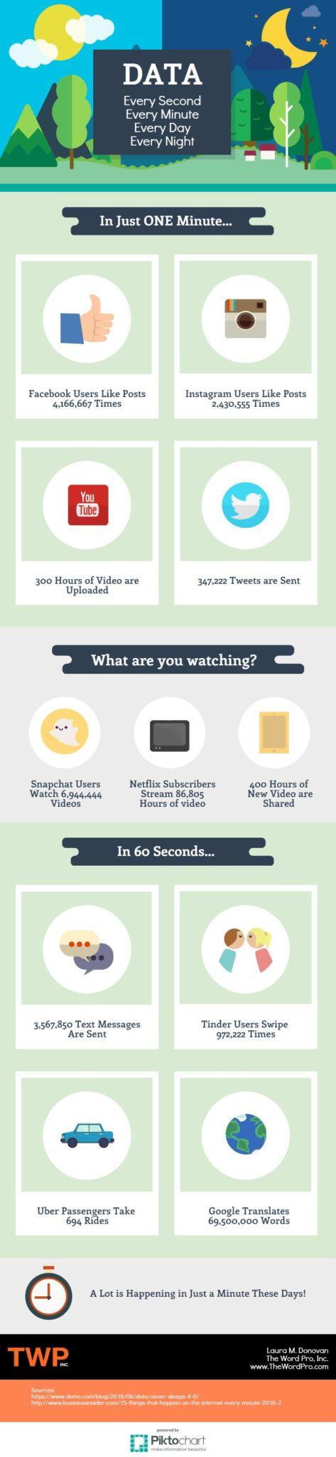Kolik dat proletí internetem za jedinou minutu? – Infografika