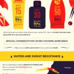 Jak vybrat správný opalovací krém – Infografika