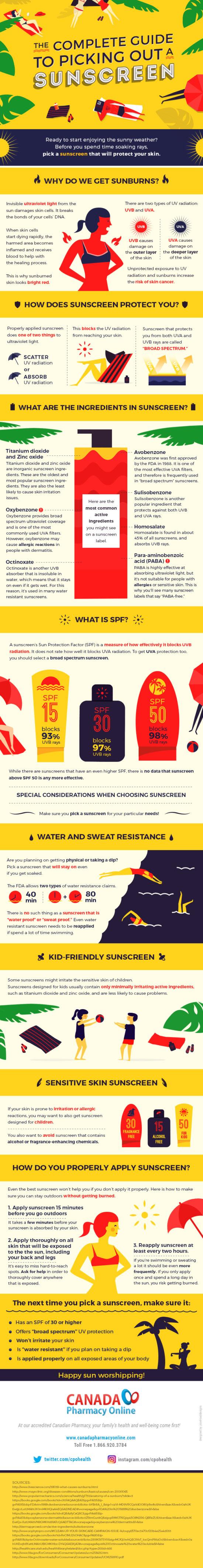 Průvodce opalovacími krémy – Infografika