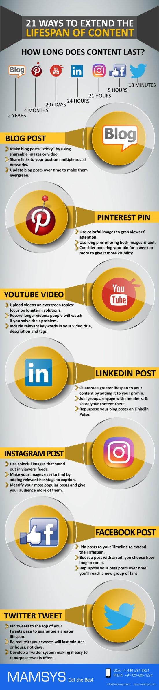Zachraňte život svému obsahu – Infografika