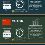 Základní školy ve světě: 9 států se zajímavou vzdělávací politikou – Infografika