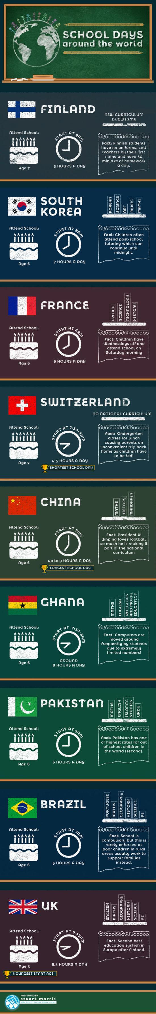 Přehled – základní školy z celého světa – Infografika