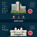 Nejslavnější casina – znáte je všechna? – Infografika