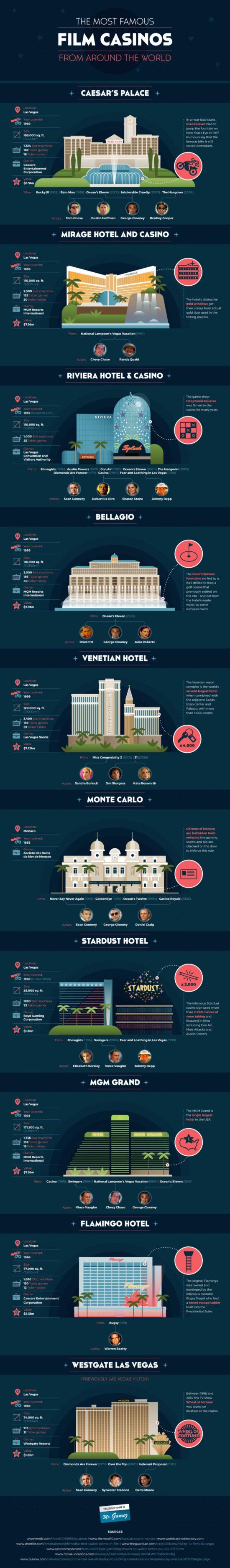 Filmová casina, která všichni známe – infografika