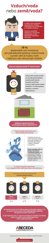 Jaké tepelné čerpadlo je vhodné pro vaši domácnost?