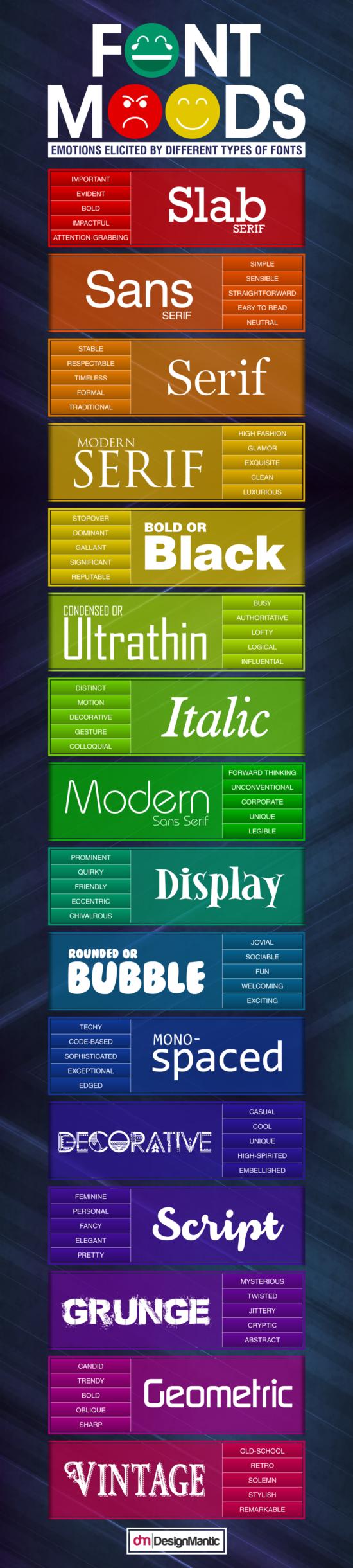 Co na vás prozradí váš oblíbený font? – Infografika