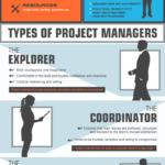 Poznejte stvoření jménem projektový manažer – Infografika