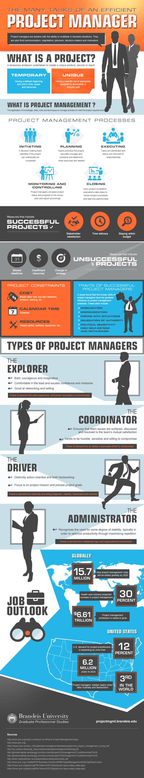 Poznejte svého projektového manažera – infografika