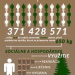 Jak je to se stromy na Slovensku? – Infografika