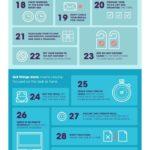 44 užitečných návyků pro produktivitu, které se vyplatí si osvojit – Infografika