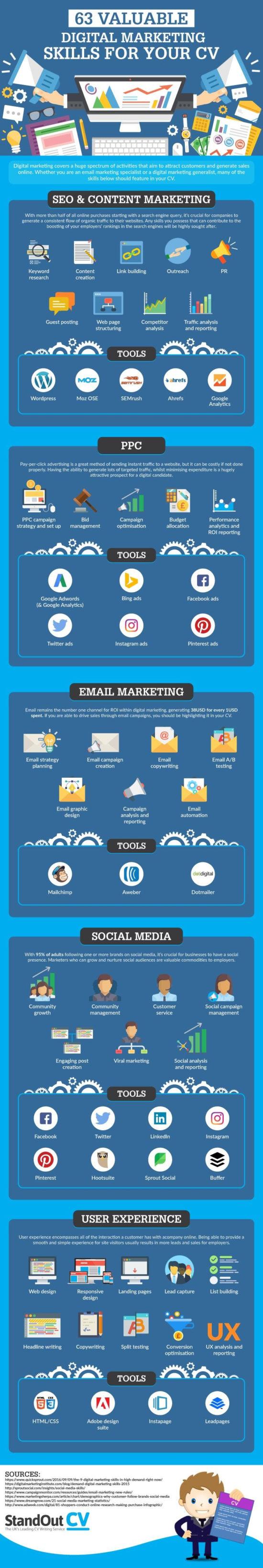63 schopností, které v marketingu získáte – Infografika