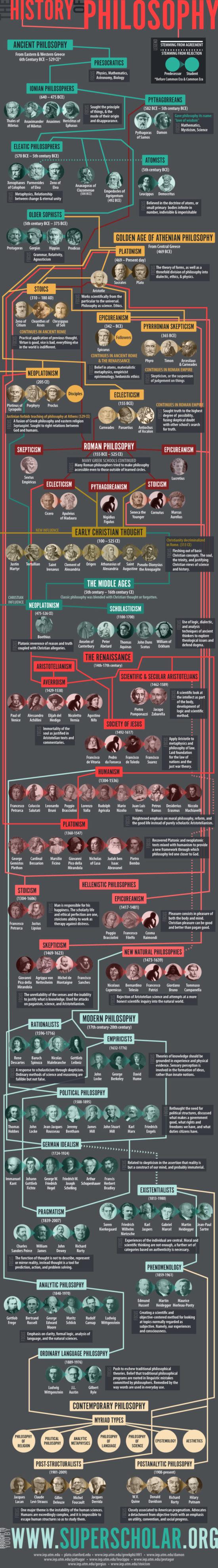 Pochopitelná historie filozofie – Infografika