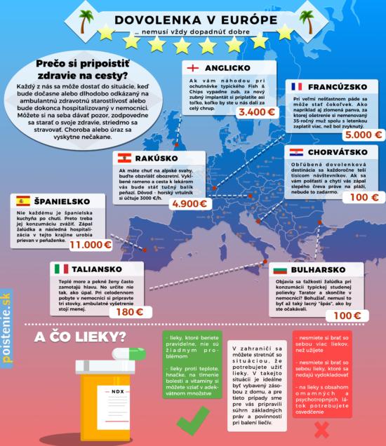 Proč si dát pozor na cestovní pojištění – Infografika