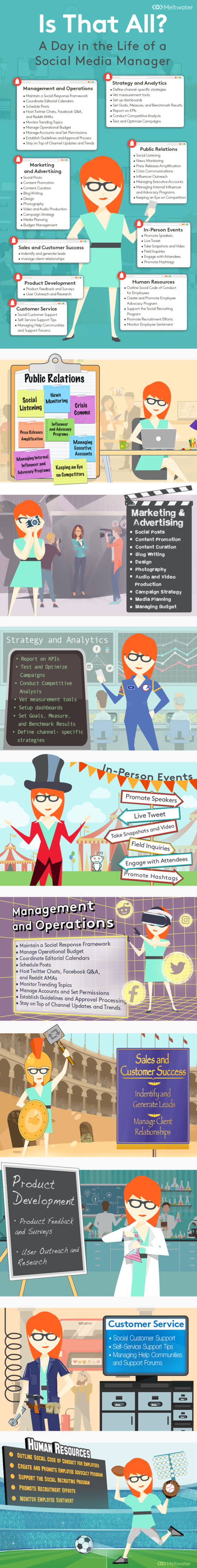 Co vše zvládá správce sociálních sítí? – Infografika