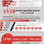 Překvapivé statistiky o doménách od domeny.sk – Infografika