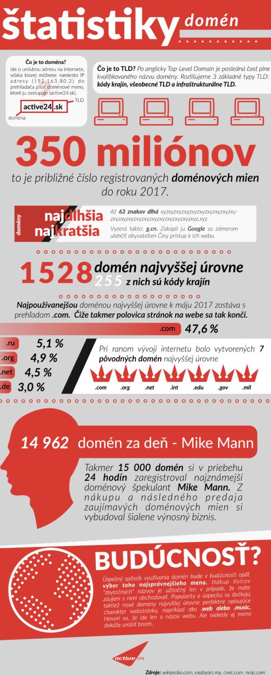 Nejzajímavější statistiky o doménách – Infografika