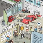 Pracovní proces vs. klient (vysvětleno pomocí aut) – Infografika