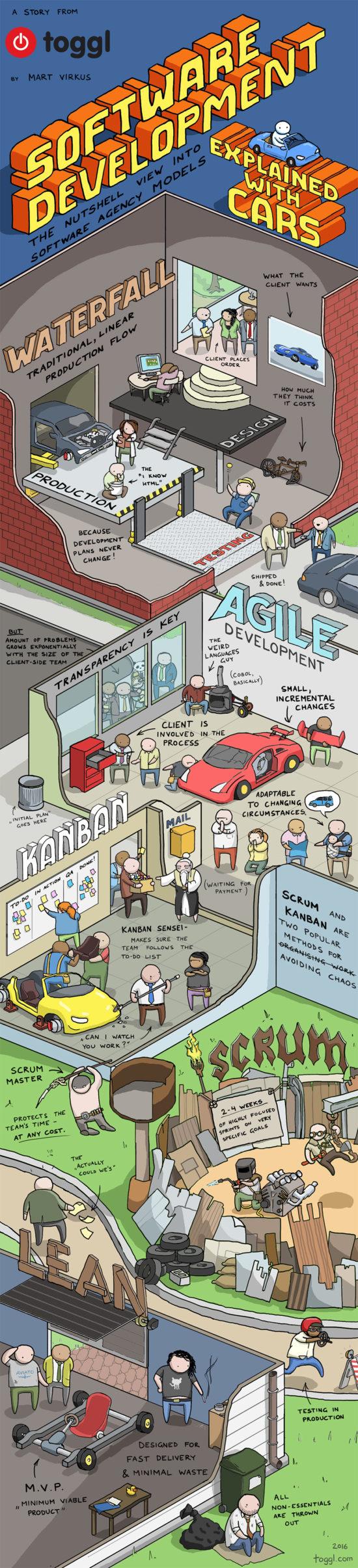Tvůrčí proces vysvětlený pomocí aut – Infografika