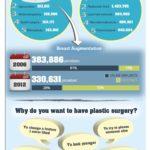 Top 5 plastických operací u mužů a žen