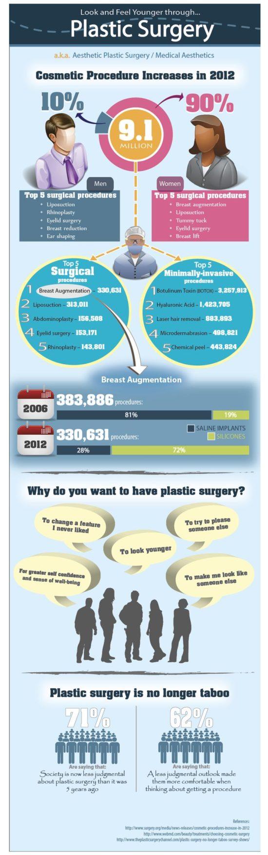 Nejčastější důvody plastických operací, poměr mužů a žen a typické plastické operace v infografice.