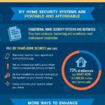 Zloději, krádeže a chytrá bezpečnostní zařízení – Infografika