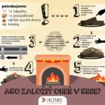 Jak správně na oheň v krbu – infografika