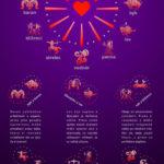 Horoskop lásky – infografika