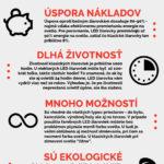 Proč zvolit LED – infografika