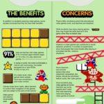 Může se člověk vzdělávat pomocí her? – Infografika
