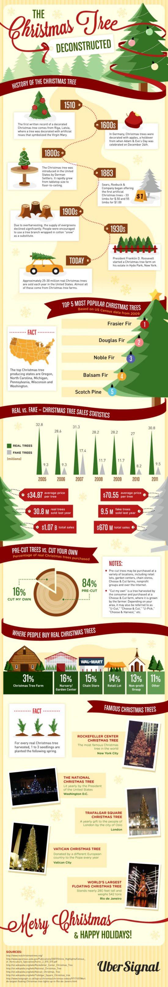 Historie vánočních stromečků.