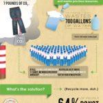 Recyklujte textil – infografika