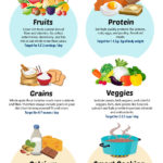 Zdravé stravování – infografika