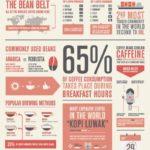 Fakta o kávě – infografika
