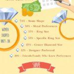 Jak vybrat zásnubní prsten – infografika