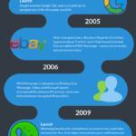 Od ICQ po Facebook – infografika