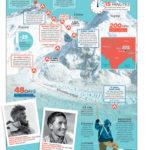 Mount Everest: první dobytí – infografika