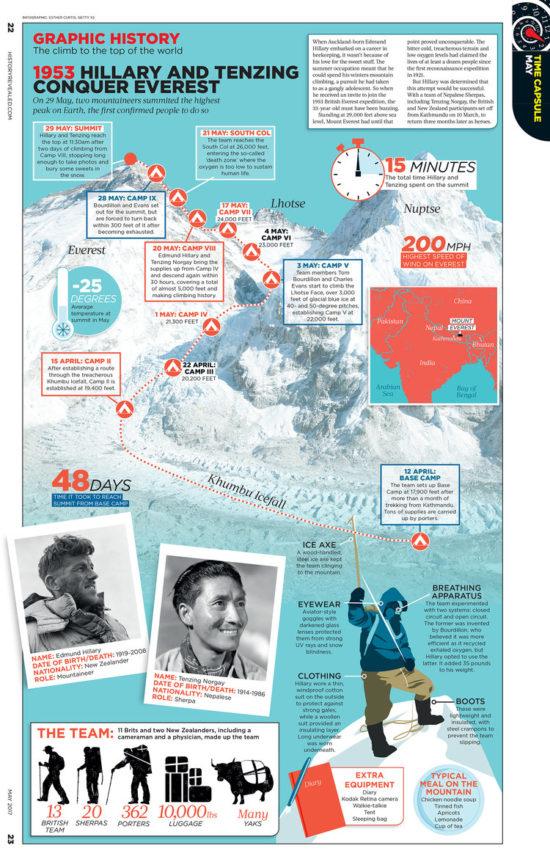 Mount Everest byl poprvé pokořen v roce 1953.