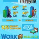 The Sims 4 – infografika