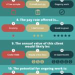 Příručka pro copywritery: jaké zakázky přijímat? – Infografika