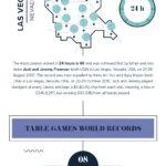 Úžasné rekordy ze světa kasin! Infografika
