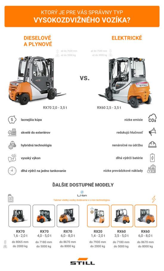 Infografika s typy vysokozdvižných vozíků.