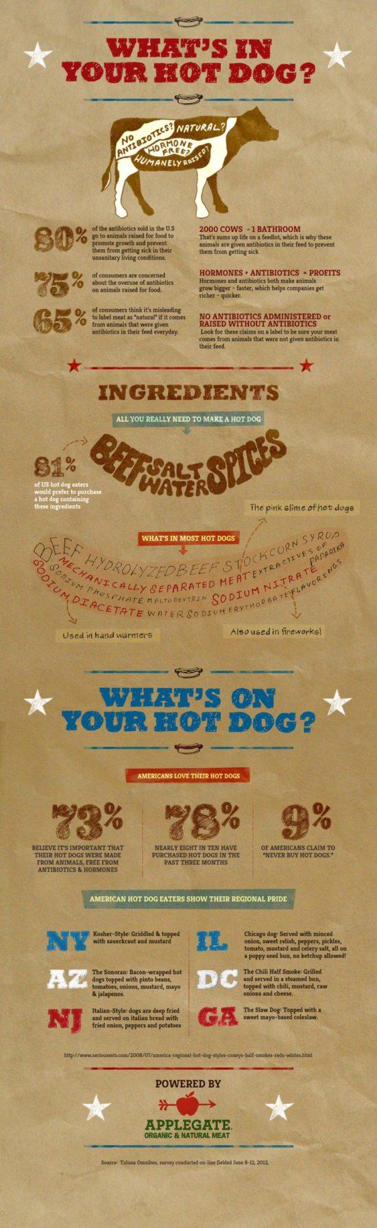 Co všechno naleznete v hotdogu?